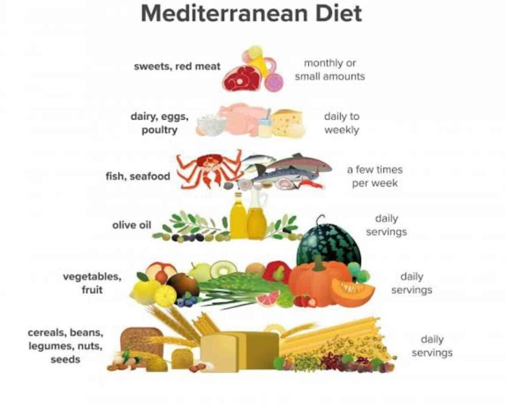La mejor dieta es la mediterránea